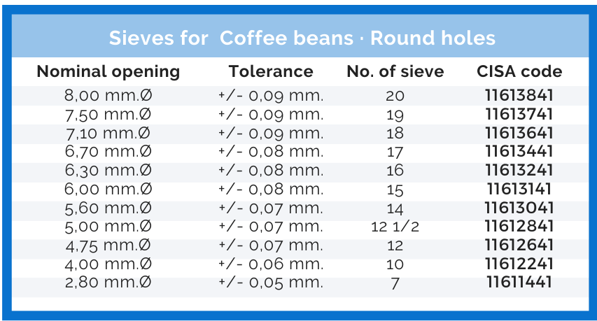 Guide for Coffee Beans Round