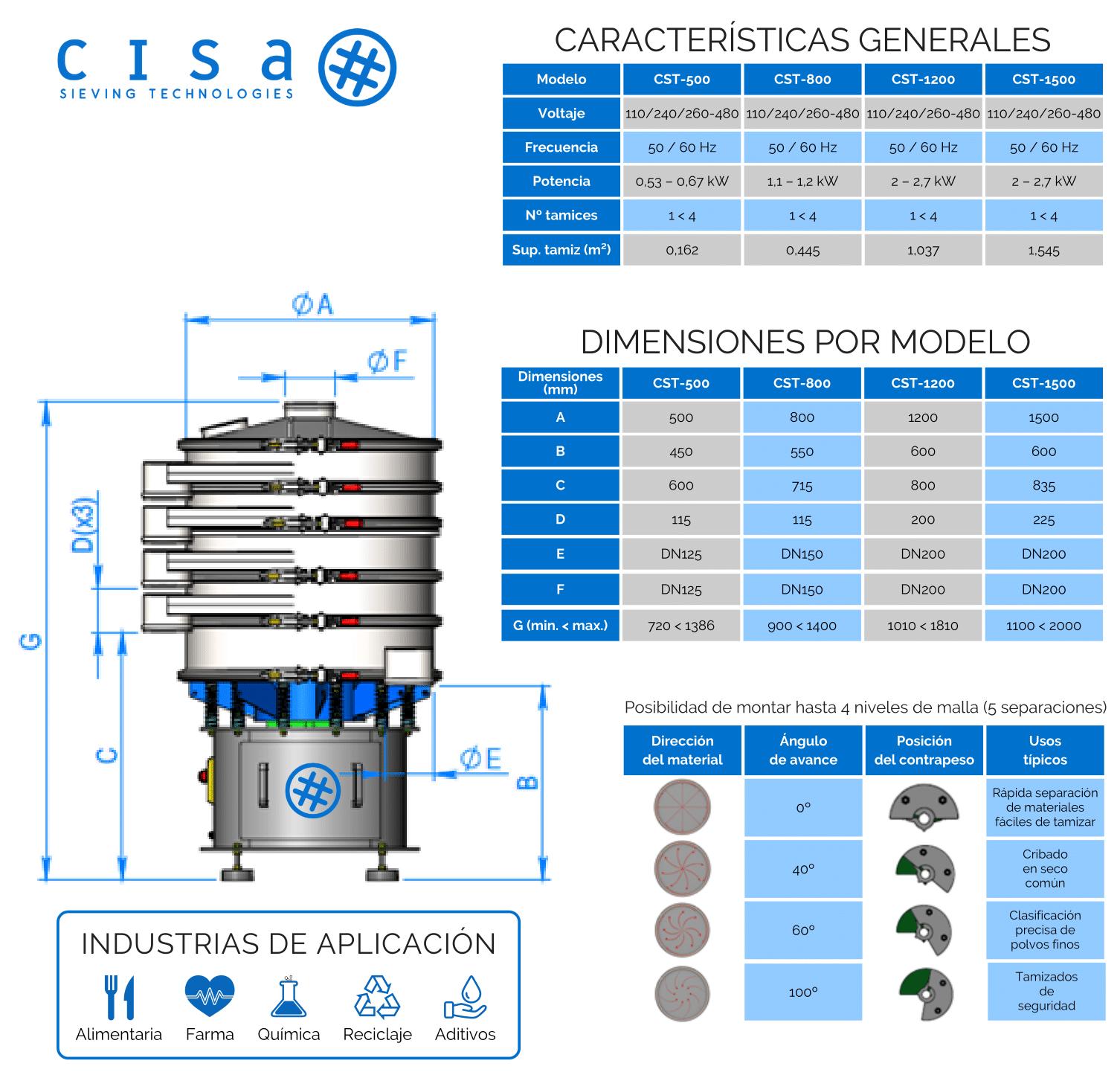 Características generales MULTIDESK series CST