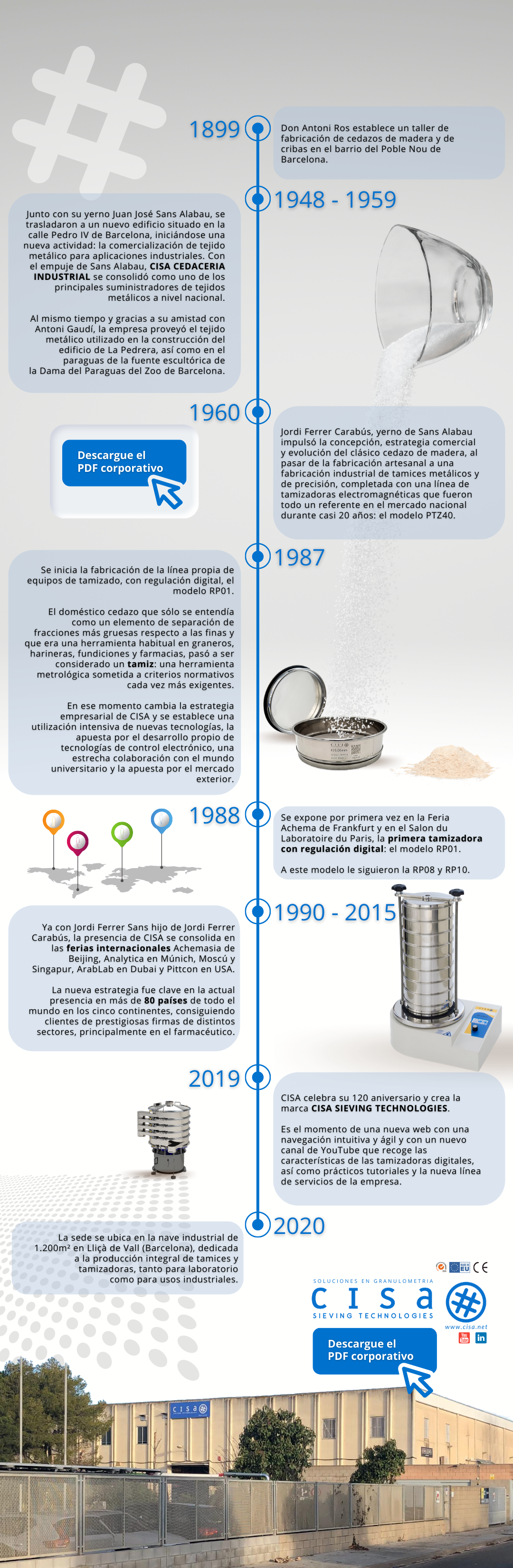 Historia CISA Sieving Technologies
